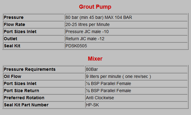Hydraulic Pumps Grout Pump and Mixer Specifications Chart
